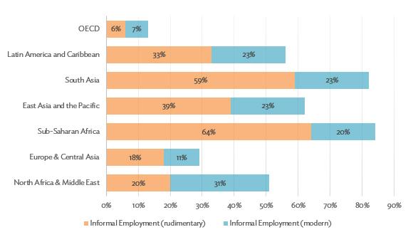 Figure 1: Regional Distribution of Employment in Informal Sectors
