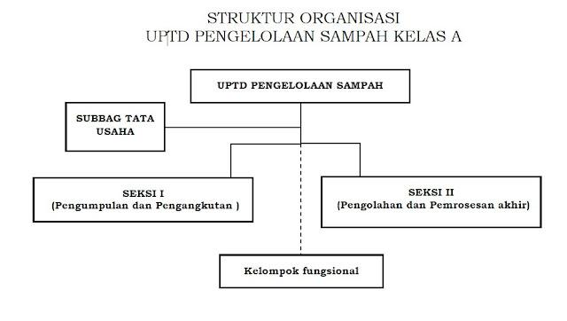 Struktur Organisasi UPTD Pengelolaan Sampah Kelas A