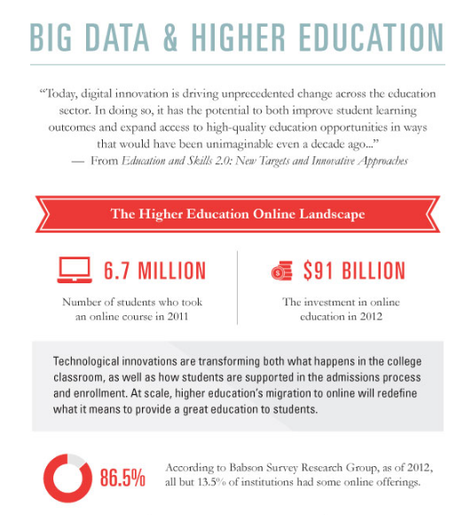 BIG DATA AND HIGHER EDUCATION  #INFOGRAPHIC   e-learning