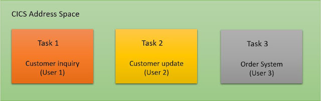 CICS - Multitasking and Multi threading.