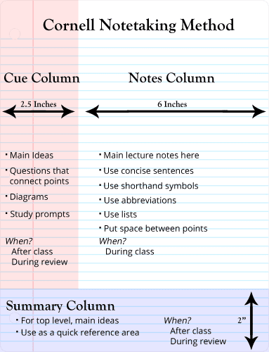 Bismillahirrahmanirrahim you can use this cornell method for many subject because it is more easy for you to understand so guys goodluck ccuart Choice Image