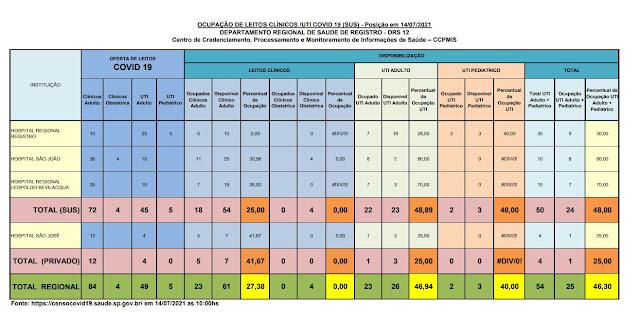 48,89% da taxa de ocupação dos leitos de UTI do SUS (23 vagas)  e 25%  particular (03 vagas) dos Hospitais do Vale do Ribeira (14/07)