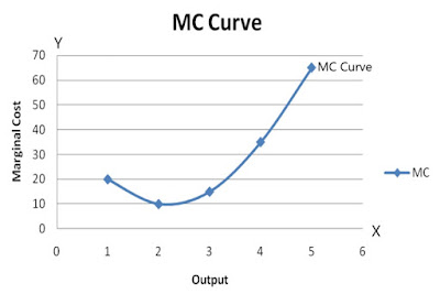 MC-Curve