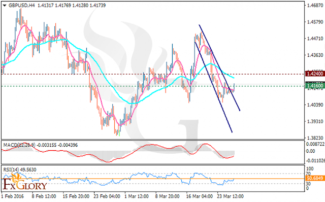 https://fxglory.com/technical-analysis-of-gbpusd-dated-28-03-2016/