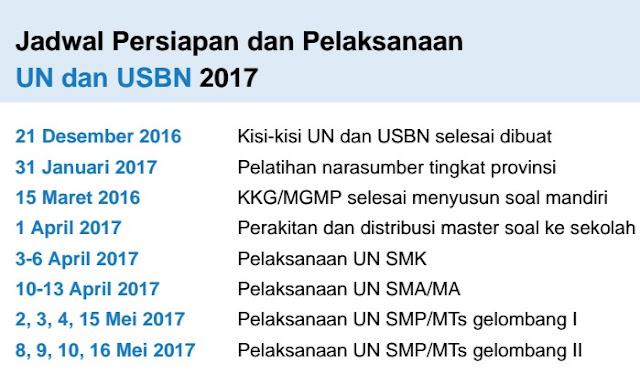 Download Dokumen Persiapan UN & USBN Untuk Guru Maupun Operator Sekolah Tahun 2017