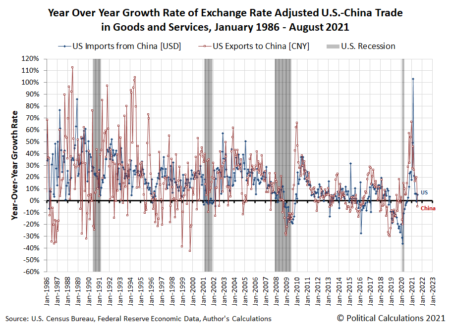 Year Over Year Growth Rate of Exchange Rate Adjusted U.S.-China Trade in Goods and Services, January 1986 - August 2021