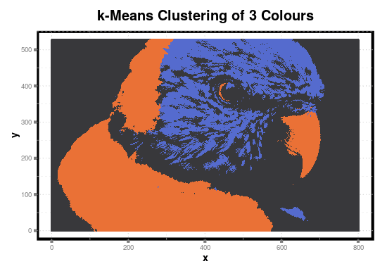 R: k-Means Clustering on Imaging