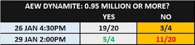 AEW Dynamite (29/1/20) TV Prop Bet