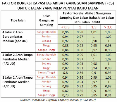 Tabel Faktor Koreksi Kapasitas Akibat Gangguan Samping (FCsf) - Jalan yang Memiliki Bahu Jalan, (IHCM 1997)