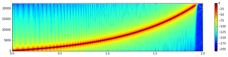 Signals Processed: August 2016