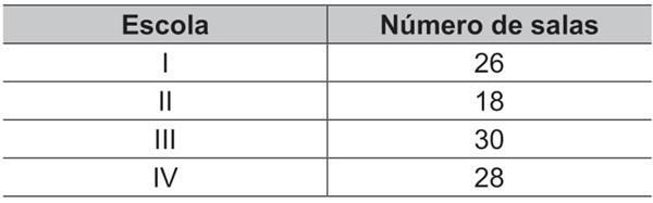Escola / Número de salas
