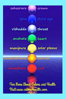 Throat Chakra and Blue for Communication