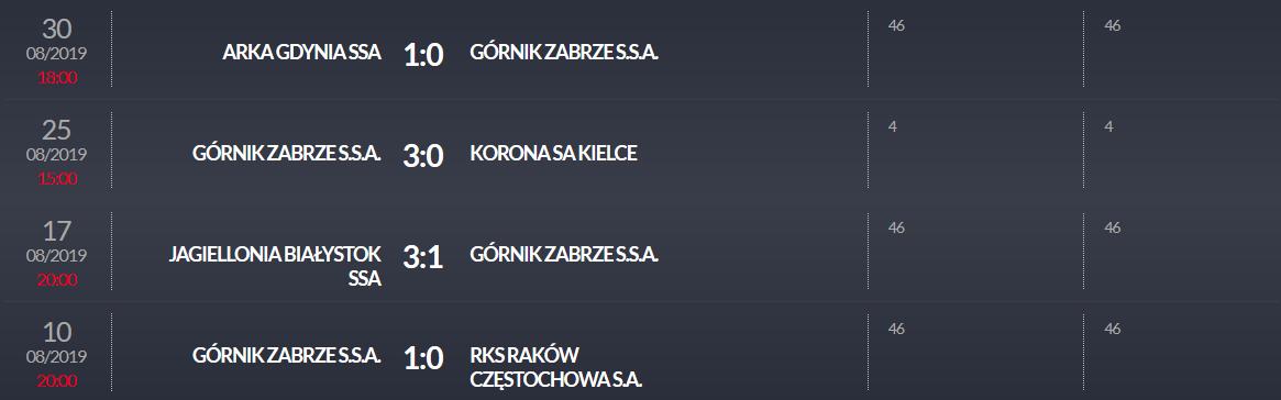 Punkty przyznane Davidowi Kopaczowi (Górnik Zabrze) w ramach programu Pro Junior System w sezonie 2019/20<br><br>Publikacja z dnia 16.07.2020 r.<br><br>fot. PZPN / laczynaspilka.pl