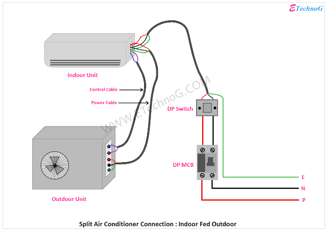 Air Conditioner Connection, Connection of Air Conditioner