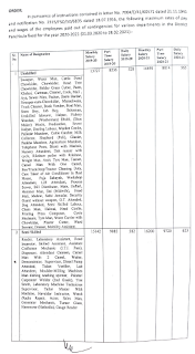 dc rate Panchkula 2020-21 page 1