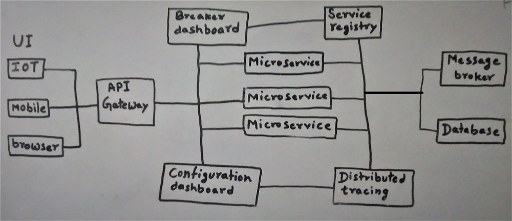 Java Study Point (Java iQ): Spring Boot Microservices Architecture