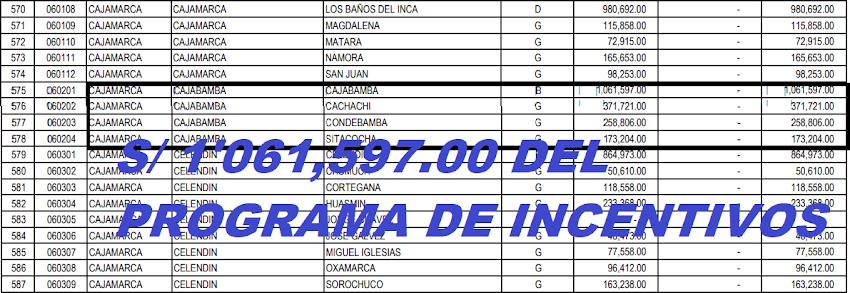 Municipalidad de Cajabamba recibe un millón de soles