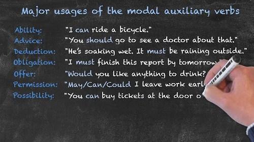 Penggunaan Modals dalam Kalimat Passive