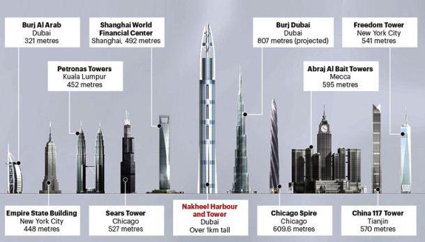 Salah Satu Tanda Kiamat Ini Sekarang Sudah Muncul Di Dubai Islamidiyah