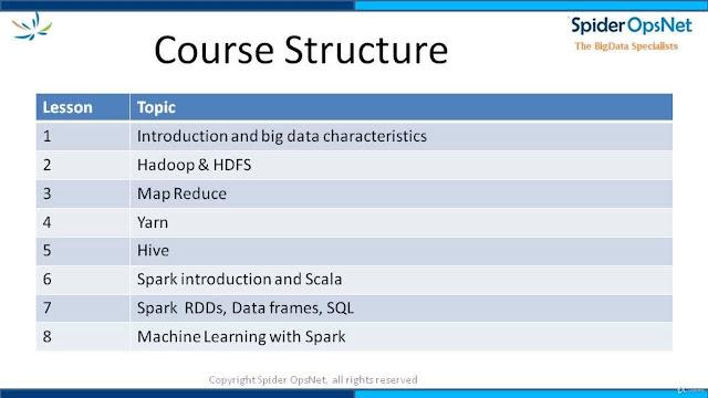 Big Data Foundation for Developers