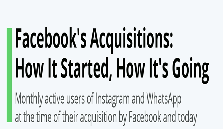Facebook's Acquisitions: How It Started, How It's Going #infographic
