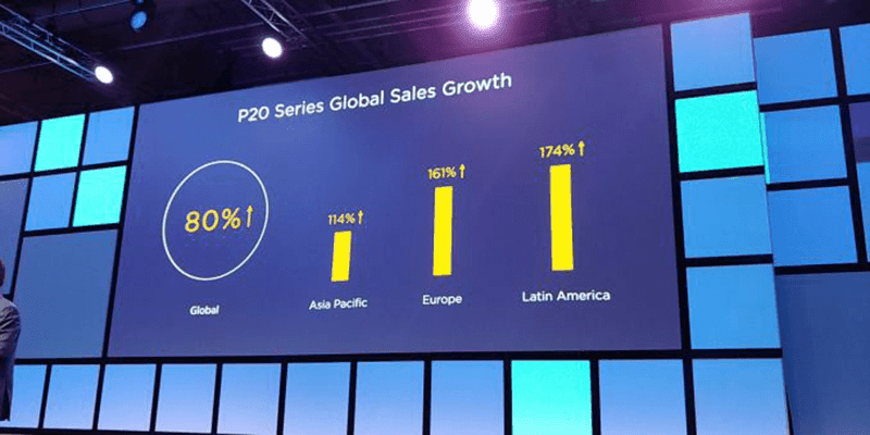 80 percent global growth for the P20 series