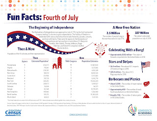 US Census Bureau: 4th of July - Did you know?