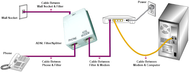 router,adsl,adsl router,adsl router setup,slt adsl router,adsl vs dsl router,cisco adsl router,adsl to wan router,planet router adsl,ntc tplink adsl router,how to setup adsl router,telkom adsl router setup,router setting in adsl,router (computer peripheral class),wifi router,best router,convert adsl to wan router,modem router,easy adsl router setup (bangla),configure tikona in adsl router,adsl setting,adsl router setting nepal telicom,slt adsl router configure landline