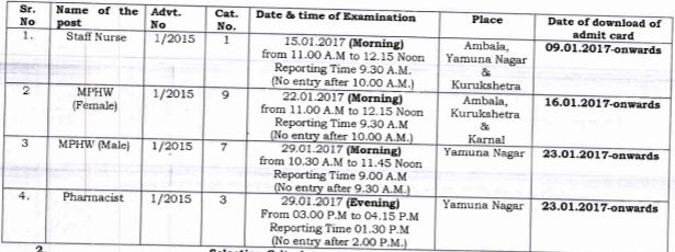 image : HSSC MPHW Staff Nurse & Pharmacist Screening Exam January 2017 @ Haryana Education News