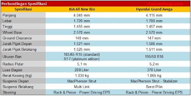 Perbandingan Spesifikasi All New Rio vs Grand Avega - 2012-2016