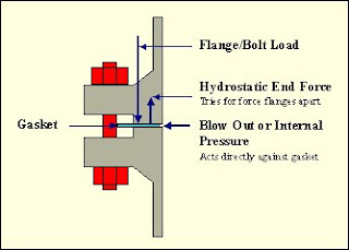 bolted joints with Gaskets