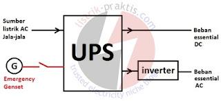 Skema umum instalasi UPS