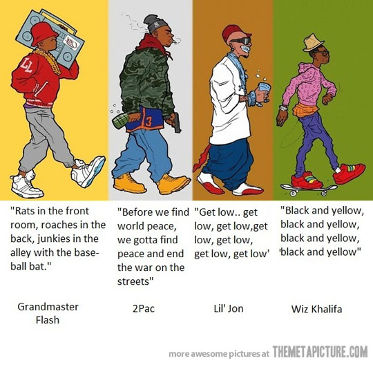 rap music evolution