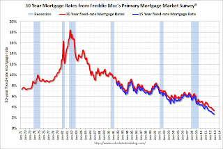 Freddie Mac Mortgage Rate Survey