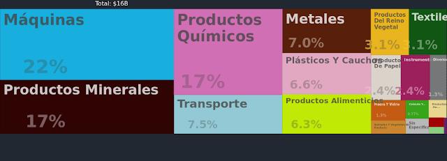 Principales importaciones de Ecuador