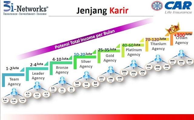 Jenjang Karir dan Potensi Penghasilan 3i networks