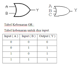 tabel kebenaran gerbang logika OR