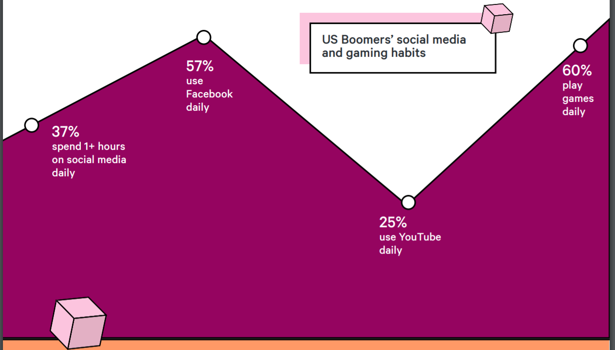 Social media remains the belle of the ball