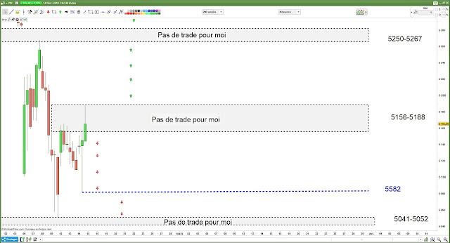 Matrice de trading CAC40 $CAC [15/02/18]