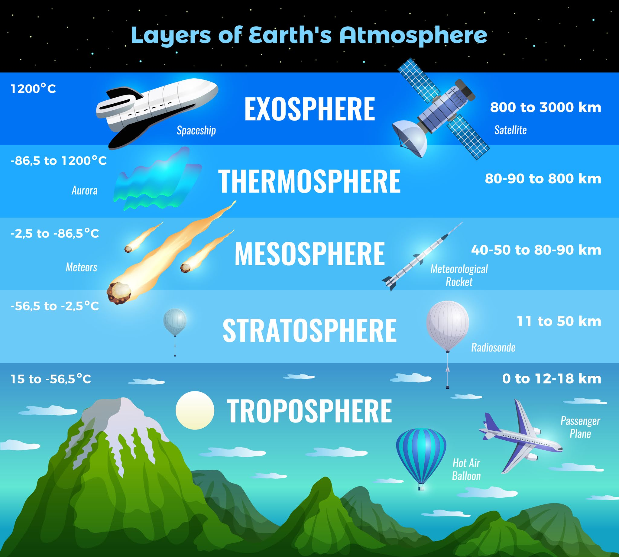 Layers Of The Atmosphere For Kids