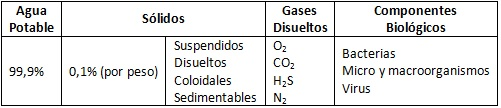 Composición típica de las aguas residuales