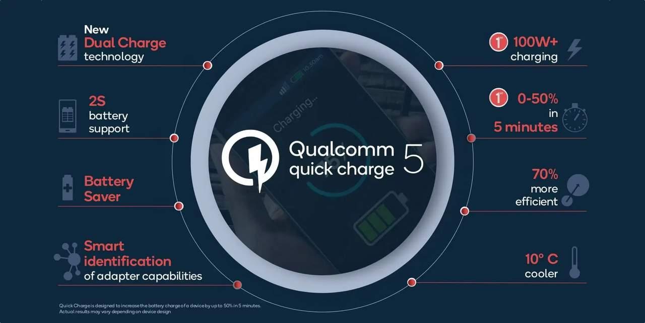 Qualcomm Quick Charge 5 (venturebeat.com)