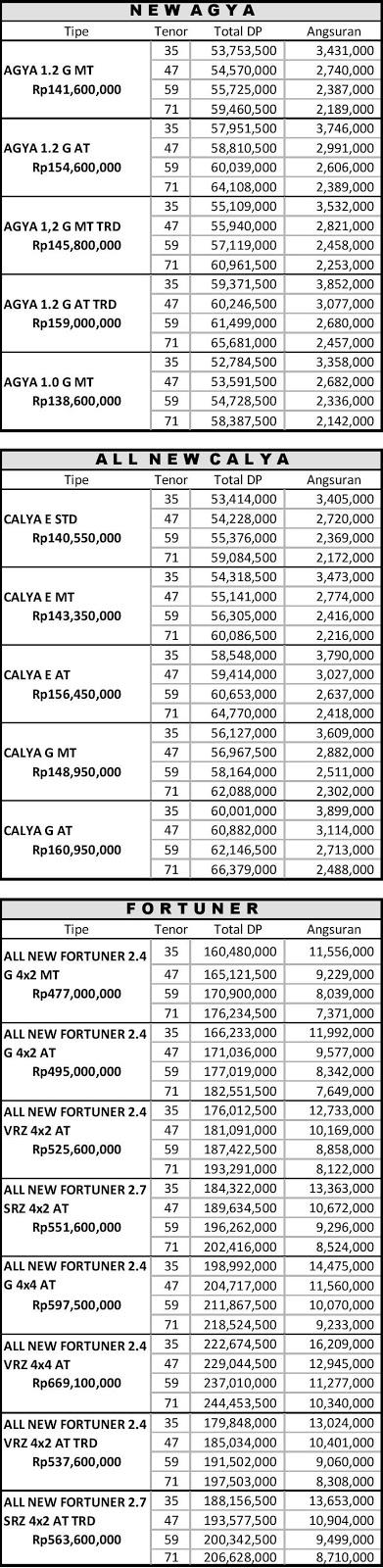 Paket Kredit Toyota Agya ,Calya dan Fortuner di Pekanbaru Riau  Maret 2018