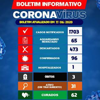 Brumado tem 62 pacientes curados do Novo Coronavírus