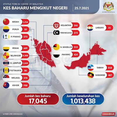 Covid19, Kes Covid19 paling tinggi di Malaysia, Covid19 kes hari ini, varian delta, covid19 bila nak tamat, vaksin, mysejahtera, kes baharu covid19