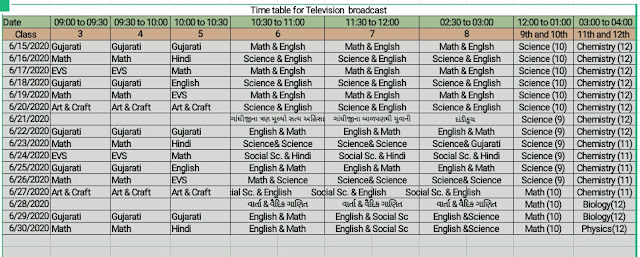 DD Girnar STD 3 to 12 Online Education Time Table