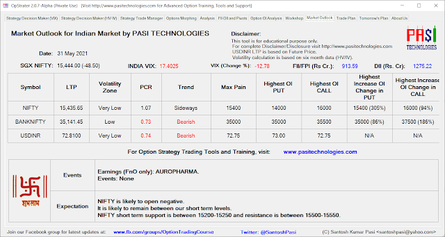 Indian Market Outlook: May 31, 2021