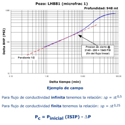 Generalidades de las Operaciones de Microfracs - Análisis log/log de presión vs. tiempo