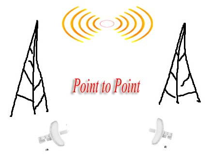 PTP (Point to Point)