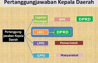 Bimtek Tata Cara Penyusunan LPPD